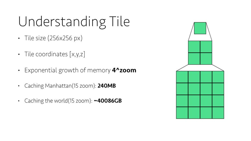 Understanding Tile • Tile size (256x256 px) • T...