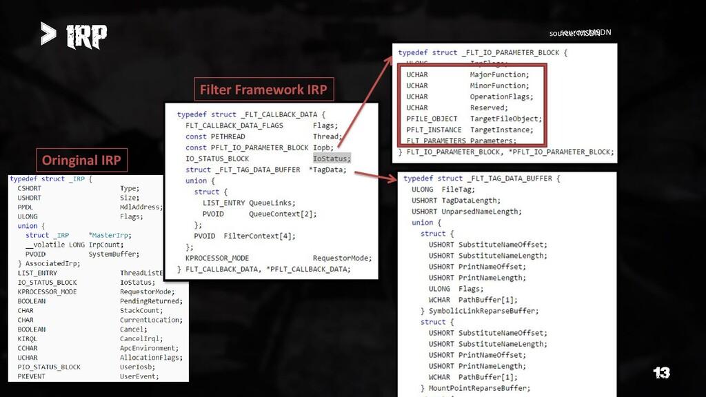 > Oringinal IRP Filter Framework IRP source: MS...
