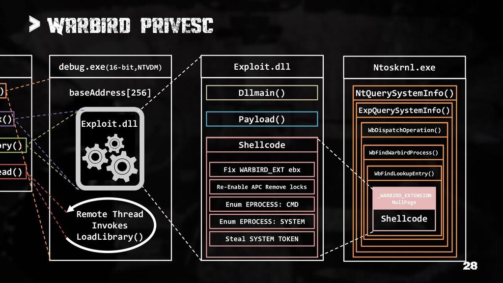 > debug.exe(16-bit,NTVDM) Exploit.dll baseAddre...
