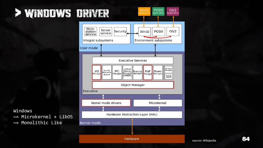 > Windows ~= Microkernel + LibOS ~= Monolithic ...