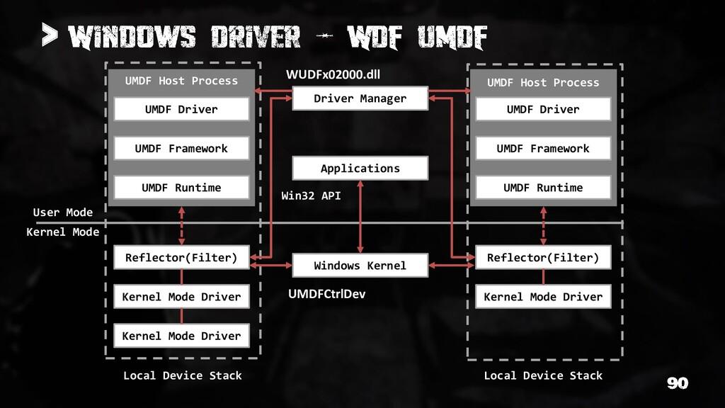 > Kernel Mode User Mode Reflector(Filter) Kerne...