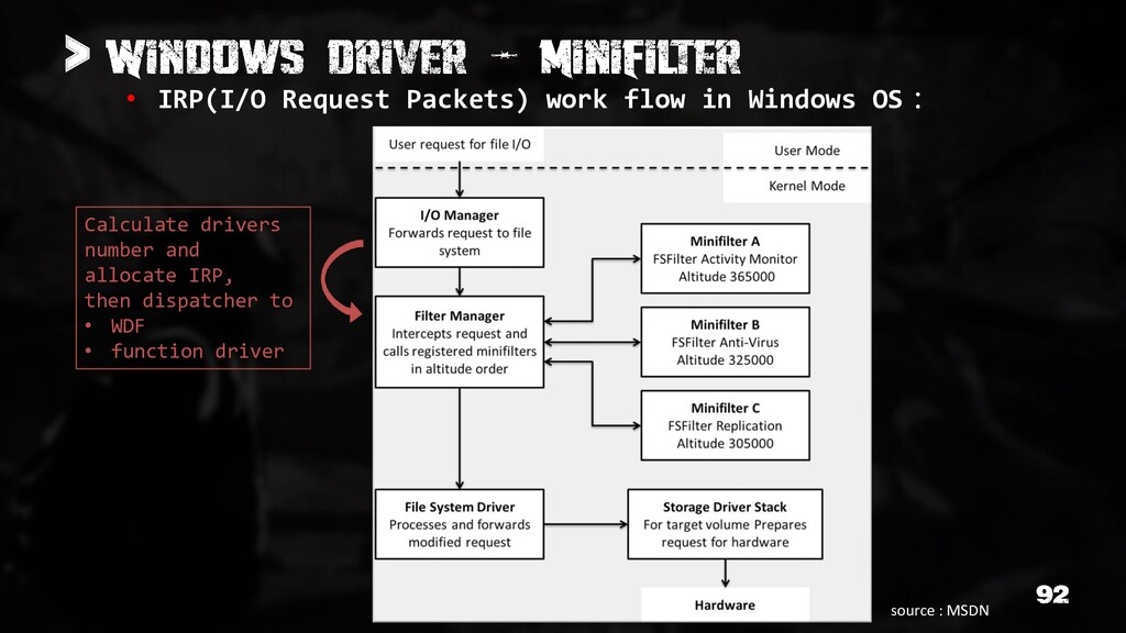 > • IRP(I/O Request Packets) work flow in Windo...