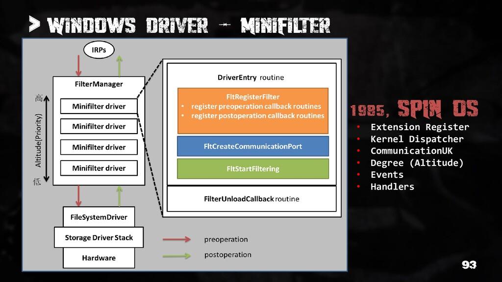 > • Extension Register • Kernel Dispatcher • Co...