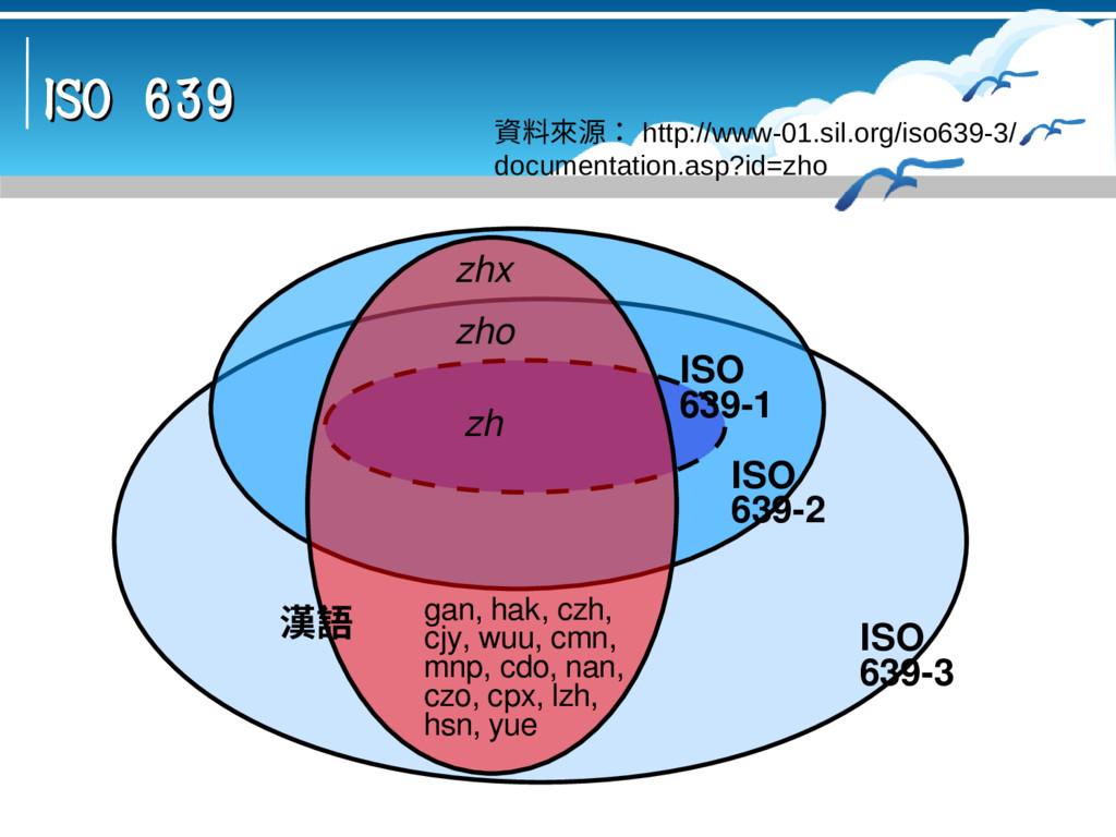 ISO 639 ISO 639 資料來源: http://www-01.sil.org/iso...