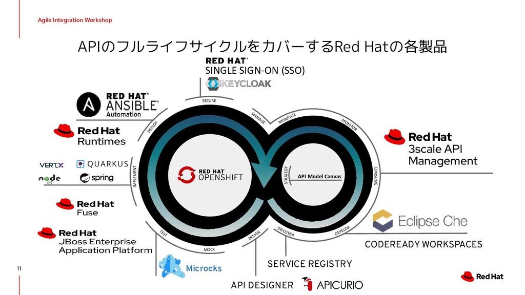 Agile Integration Workshop APIのフルライフサイクルをカバーするR...