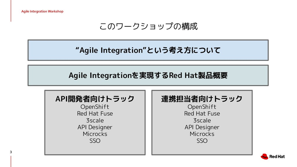 Agile Integration Workshop このワークショップの構成 API開発者向...