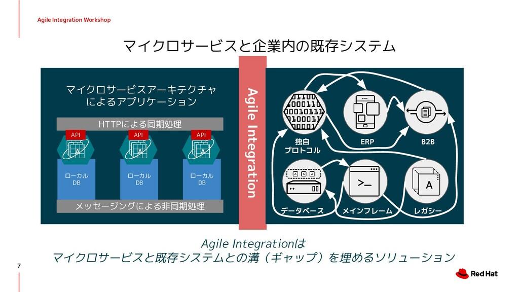 Agile Integration Workshop マイクロサービスと企業内の既存システム ...