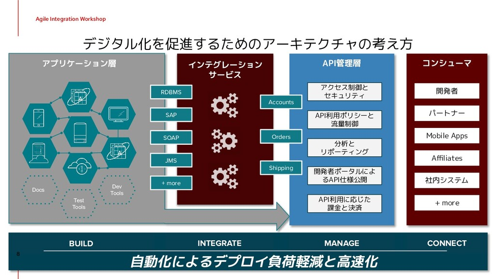 Agile Integration Workshop デジタル化を促進するためのアーキテクチャ...