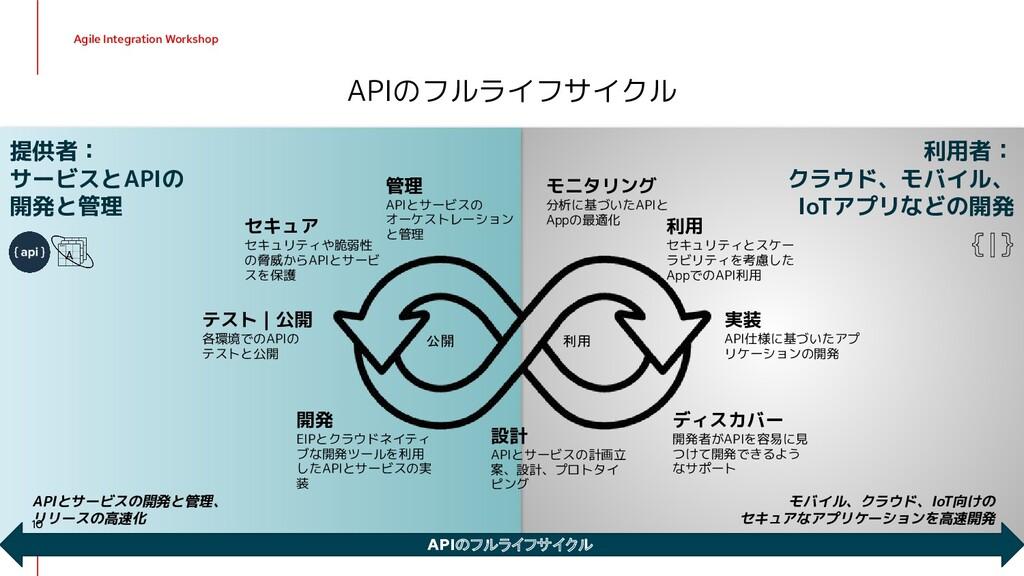 利用者: クラウド、モバイル、 IoTアプリなどの開発 提供者: サービスとAPIの 開発と管...