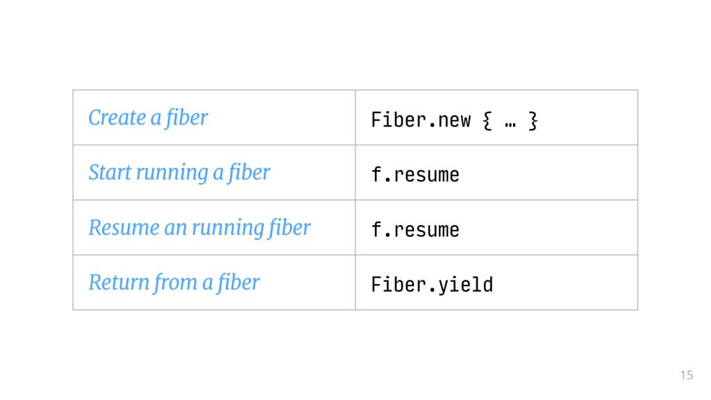 15 Create a fiber Fiber.new { … } Start running...