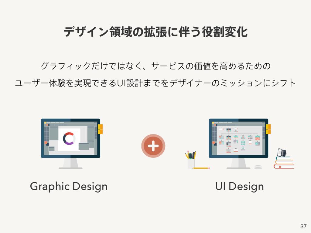 Graphic Design UI Design άϥϑΟοΫ͚ͩͰͳ͘ɺαʔϏεͷՁ...