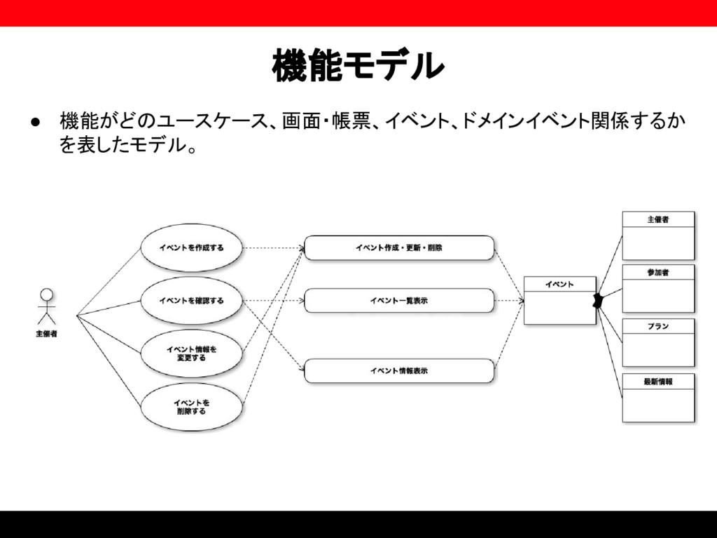 機能モデル ● 機能がどのユースケース、画面・帳票、イベント、ドメインイベント関係するか を表...