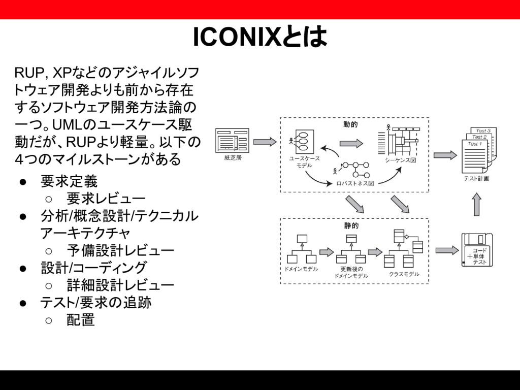 ICONIXとは RUP, XPなどのアジャイルソフ トウェア開発よりも前から存在 するソフト...