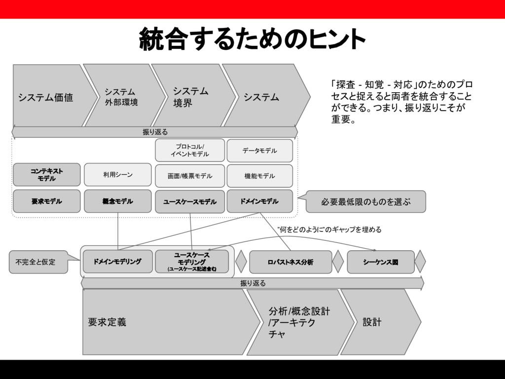 統合するためのヒント システム価値 システム 外部環境 システム 境界 システム ユースケース...