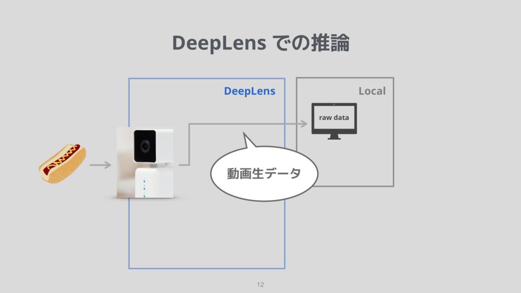DeepLens での推論 12 DeepLens raw data Local 動画生データ