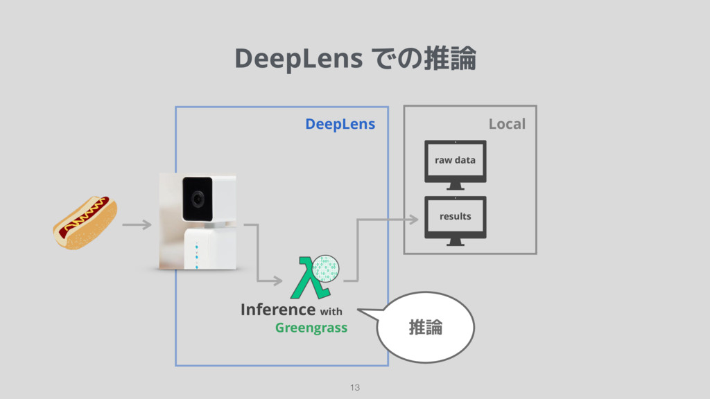 DeepLens での推論 13 DeepLens raw data Local result...