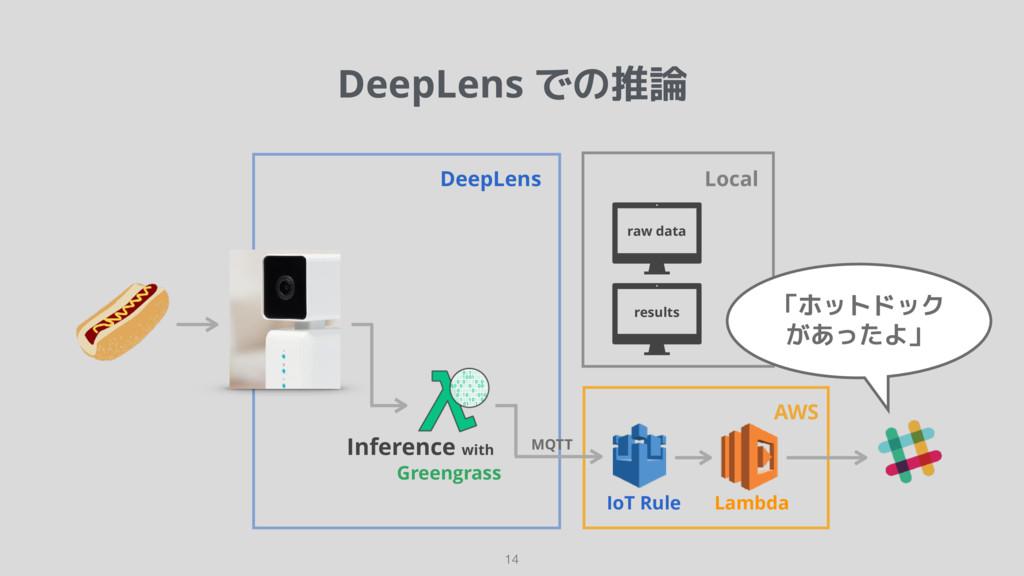 DeepLens での推論 14 DeepLens raw data Local result...