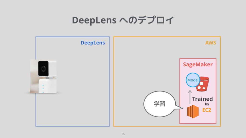 DeepLens へのデプロイ 15 DeepLens AWS SageMaker Train...