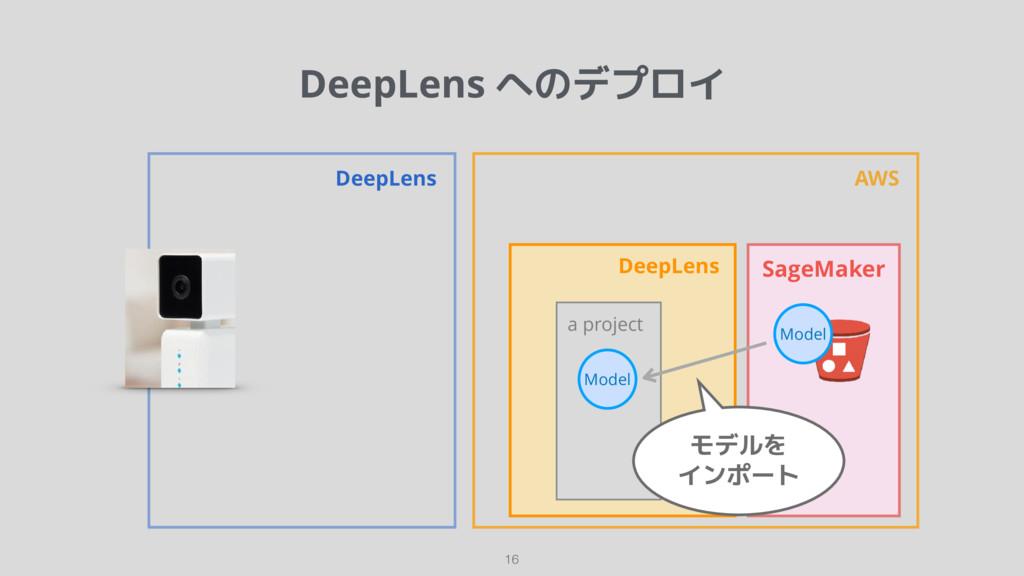 DeepLens へのデプロイ 16 DeepLens AWS DeepLens SageMa...