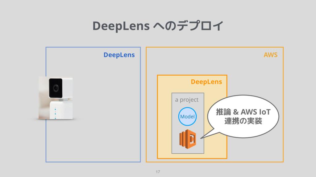 DeepLens へのデプロイ 17 DeepLens AWS DeepLens a proj...