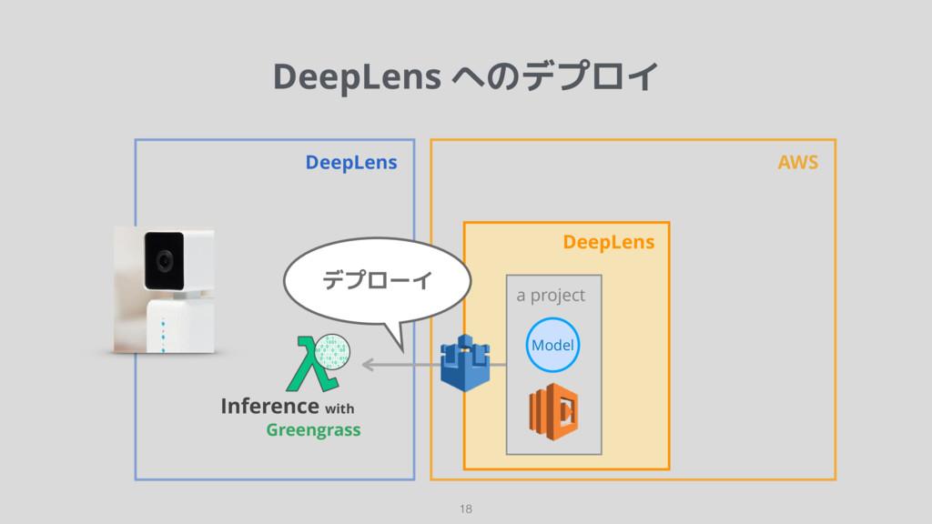 DeepLens へのデプロイ 18 DeepLens AWS Greengrass Infe...