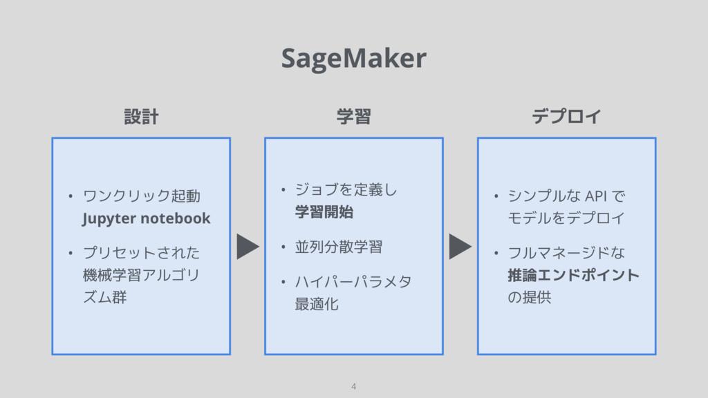 SageMaker 4 設計 学習 デプロイ • ワンクリック起動 Jupyter noteb...