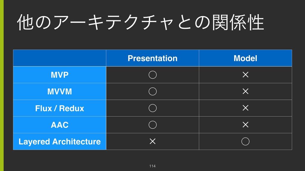 ଞͷΞʔΩςΫνϟͱͷؔੑ 114 Presentation Model MVP ̋ ✕ M...
