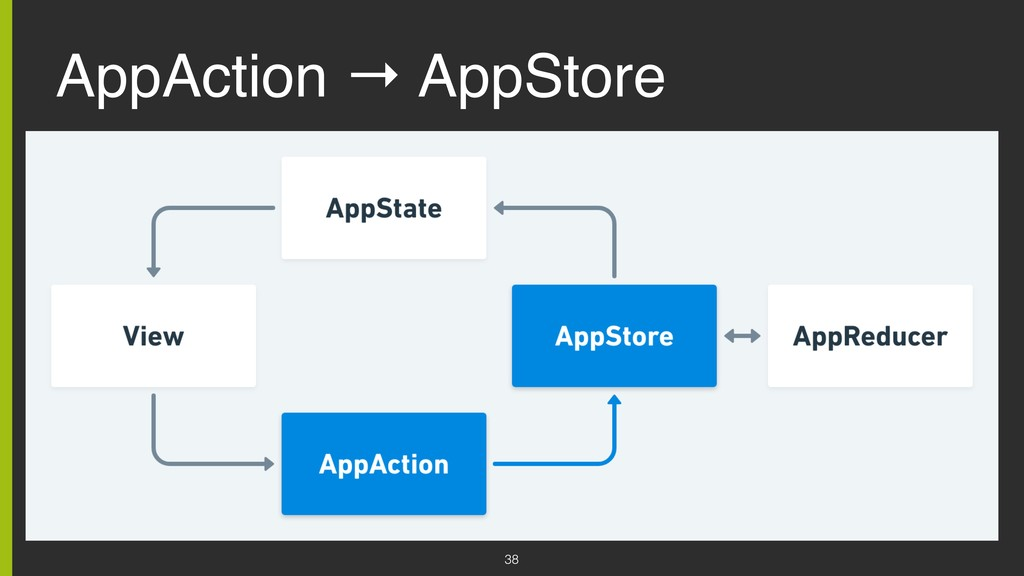 AppAction → AppStore 38