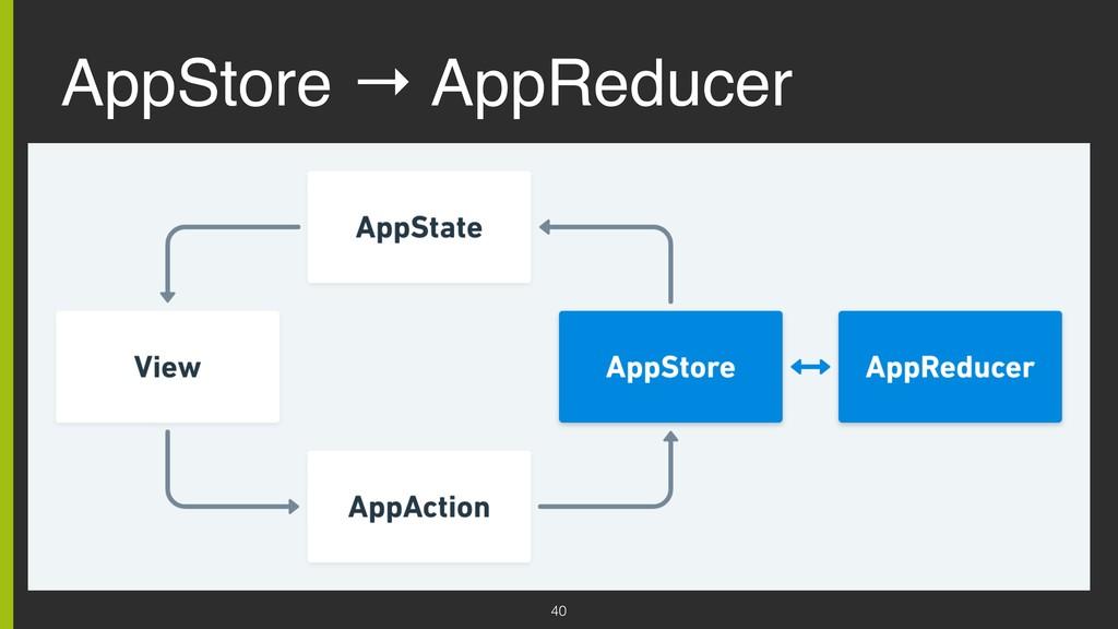 AppStore → AppReducer 40