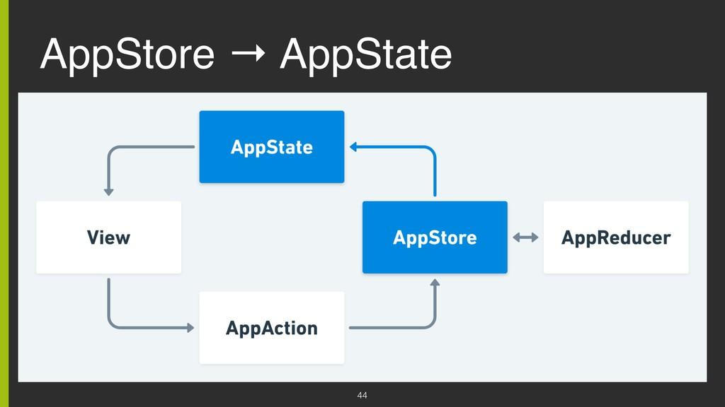 AppStore → AppState 44