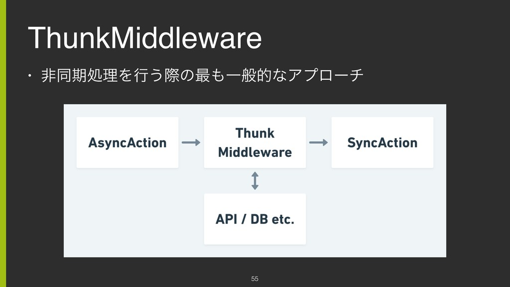 ThunkMiddleware • ඇಉظॲཧΛߦ͏ࡍͷ࠷΋ҰൠతͳΞϓϩʔν 55