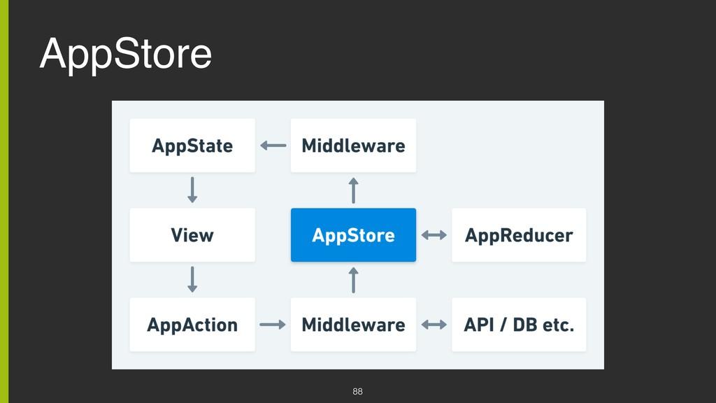 AppStore 88