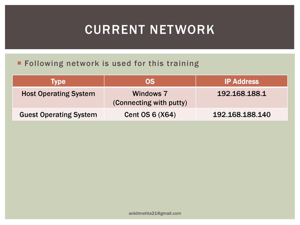  Following network is used for this training a...