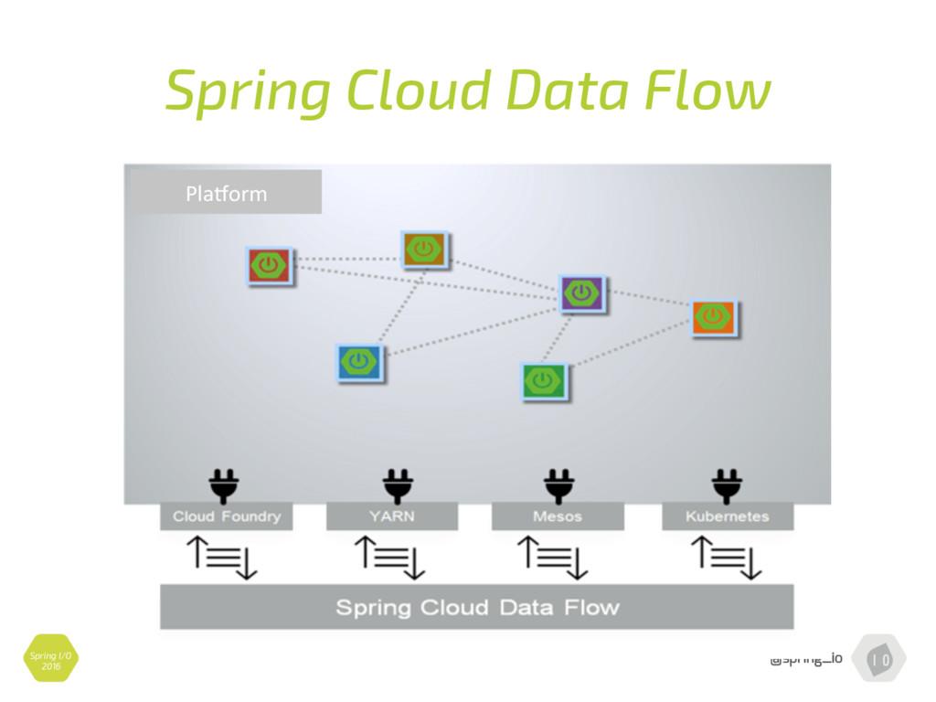 Spring Cloud Data Flow Pla$orm Spring I/O 2016