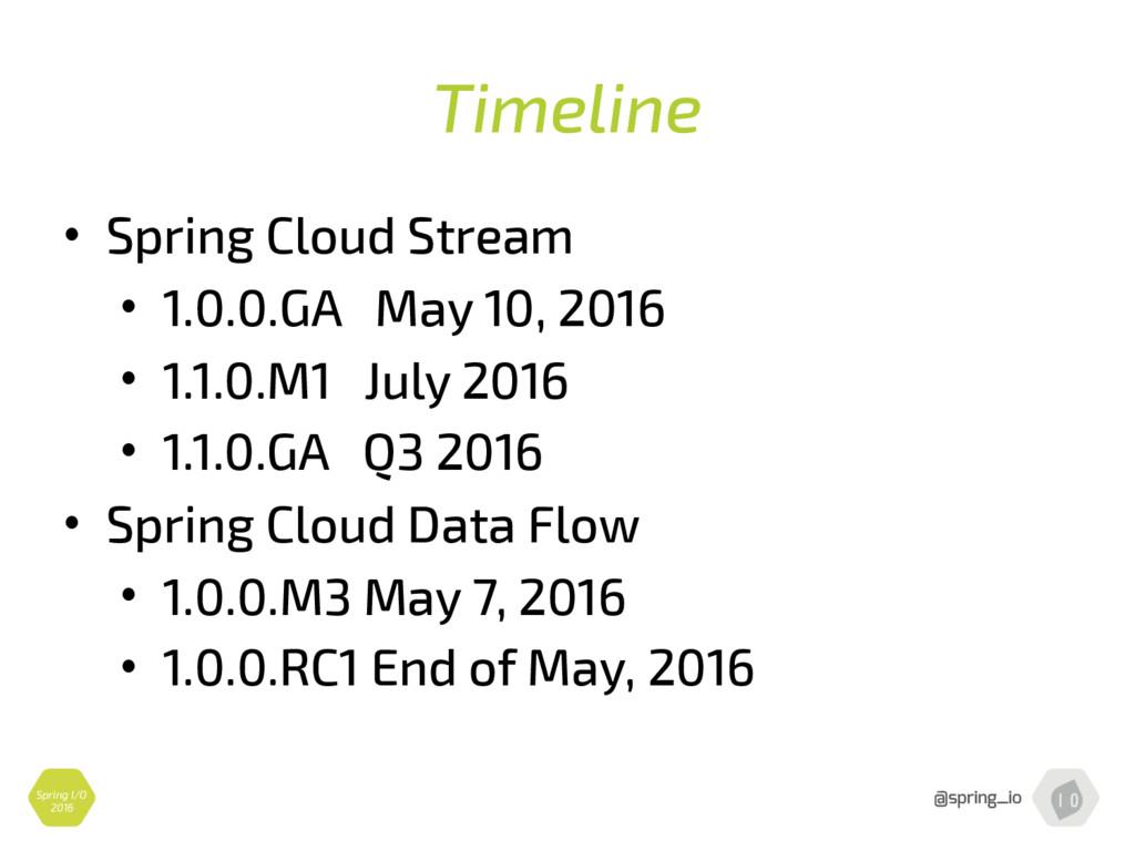 Timeline • Spring Cloud Stream • 1.0.0.GA May 1...