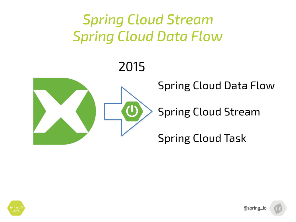 Spring Cloud Stream Spring Cloud Data Flow Spri...