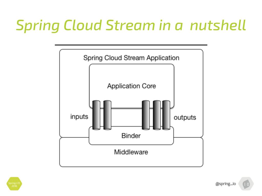 Spring Cloud Stream in a nutshell Spring I/O 20...