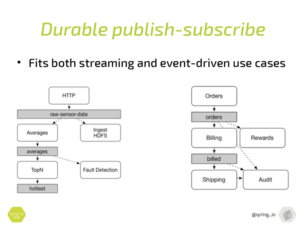 Durable publish-subscribe • Fits both streaming...
