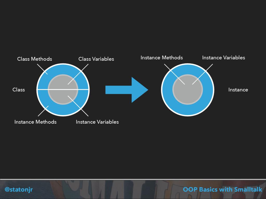 @statonjr OOP Basics with Smalltalk Class Insta...
