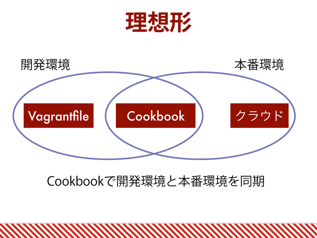 ཧ૝ܗ Vagrantfile Cookbook Ϋϥ΢υ ։ൃ؀ڥ ຊ൪؀ڥ $PPLCPPL...