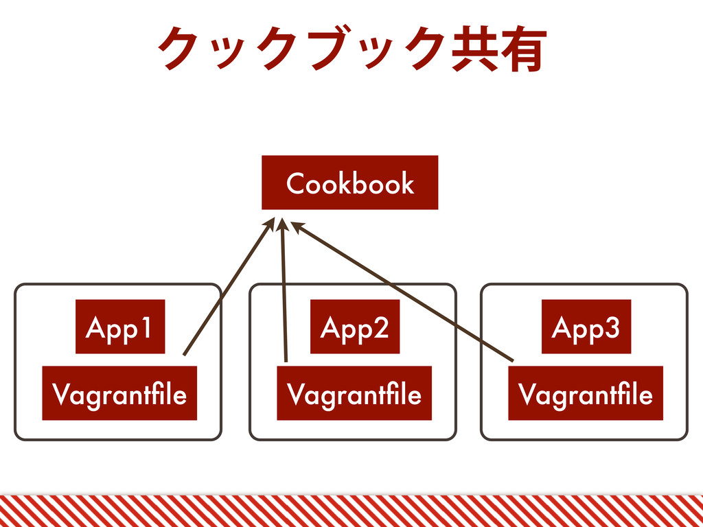 ΫοΫϒοΫڞ༗ Vagrantfile Cookbook App1 Vagrantfile Ap...