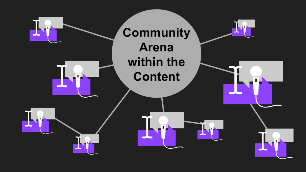 Community Arena within the Content