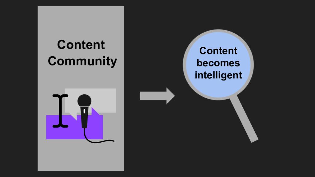 Content Community Content becomes intelligent