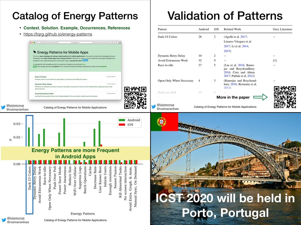 ICST 2020 will be held in Porto, Portugal Hybri...