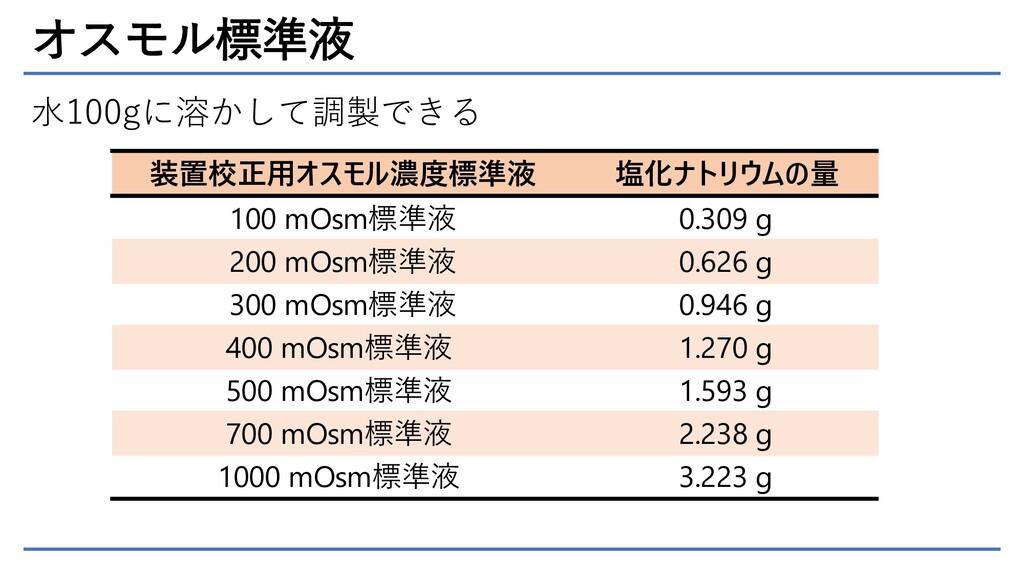 オスモル標準液 装置校正用オスモル濃度標準液 塩化ナトリウムの量 100 mOsm標準液 0....