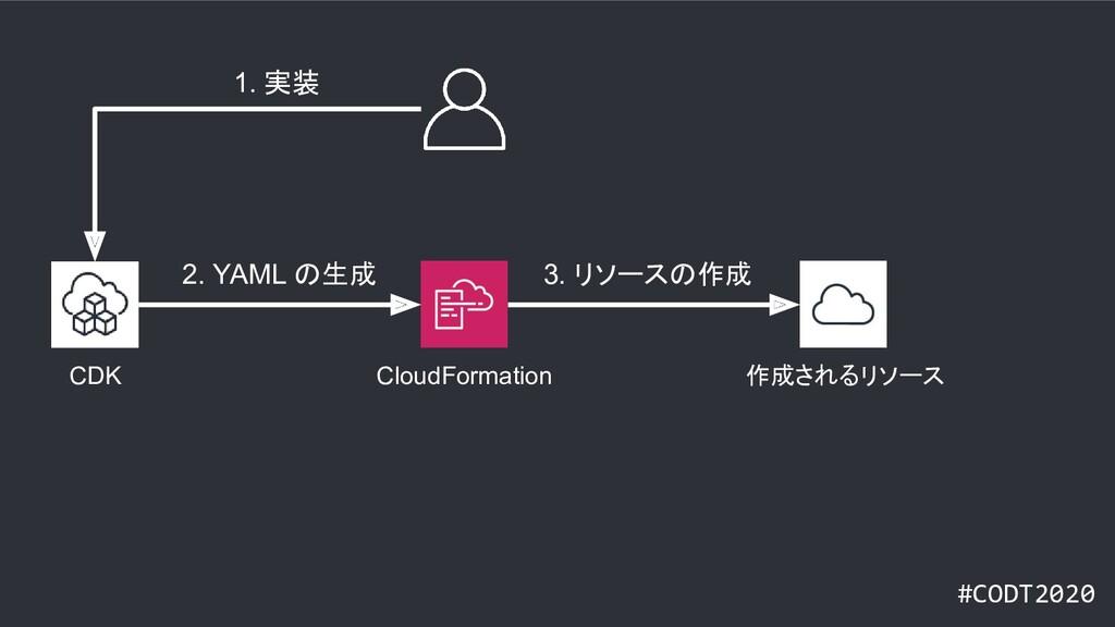 #CODT2020 CloudFormation CDK 作成されるリソース 1. 実装 2....
