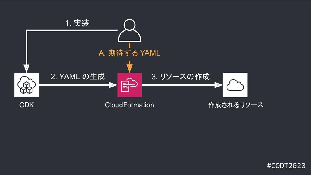 #CODT2020 CloudFormation CDK 作成されるリソース 1. 実装 A....