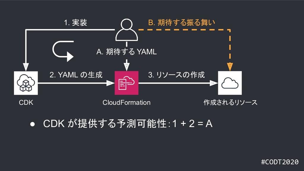 #CODT2020 CloudFormation CDK 作成されるリソース 1. 実装 B....