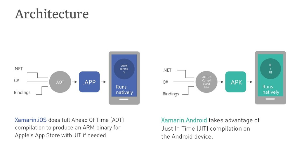 Architecture Xamarin.iOS does full Ahead Of Tim...