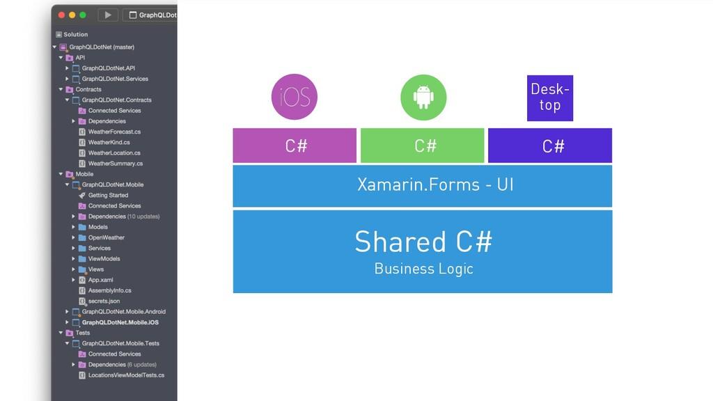 Desk- top C# C# Shared C# Business Logic Xamari...